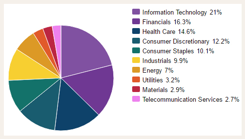 S&P 500 sector breakdown - stock market - Graycell Advisors Stock Newsletters