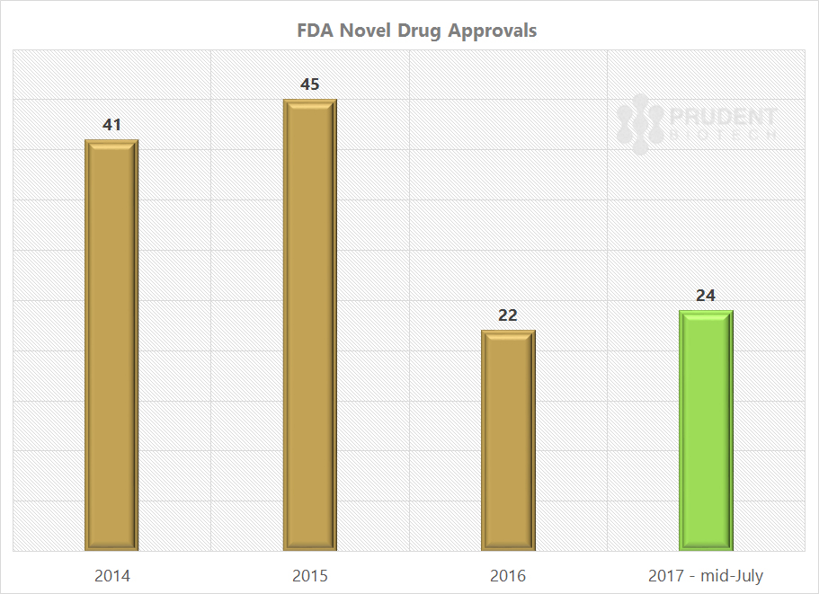 PrudentBiotech.com - FDA Approvals 2017 - Biotech Stocks