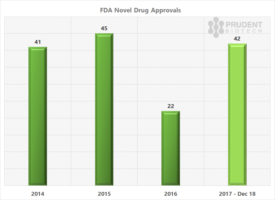 PrudentBiotech.com ~ Biotech Stocks ~ FDA Drug Approvals 2017