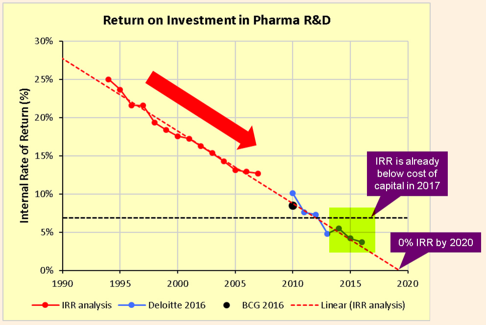 GraycellAdvisors.com ~ Prudent Biotech - Declining Rate of Return for Pharma R&D Efforts ~ Source: Kelvin Stott, EvaluatePharma