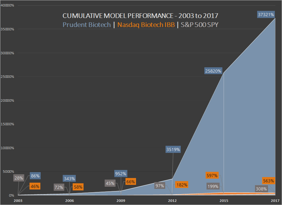 Prudent Biotech - Performance - 2003 to 2017 ~ Graycell Advisors