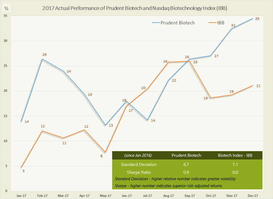 Prudent Biotech - Monthly Performance - 2017 ~ Graycell Advisors