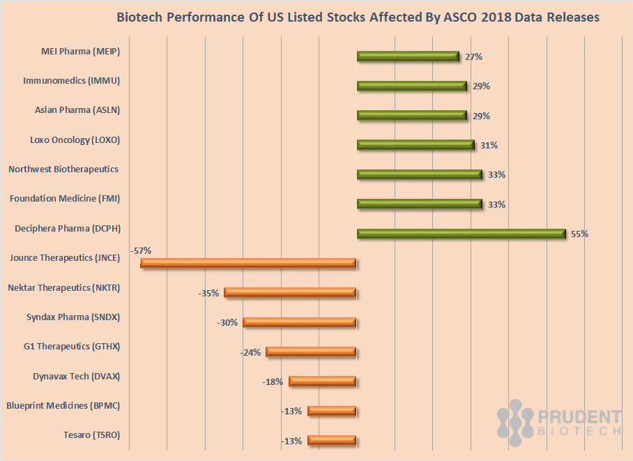 PrudentBiotech.com ~ Biotech Stocks Performance from ASCO 2018