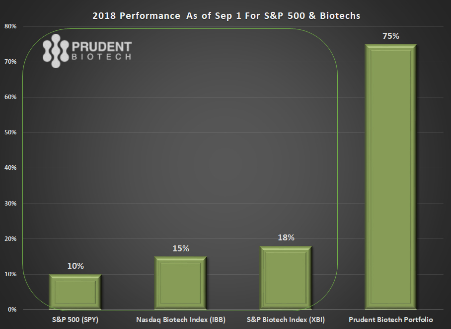PrudentBiotech.com ~ Biotech Stock Performance - Indexes and Prudent Biotech Portfolio