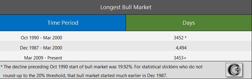 GraycellAdvisors.com ~ Bull Market Length