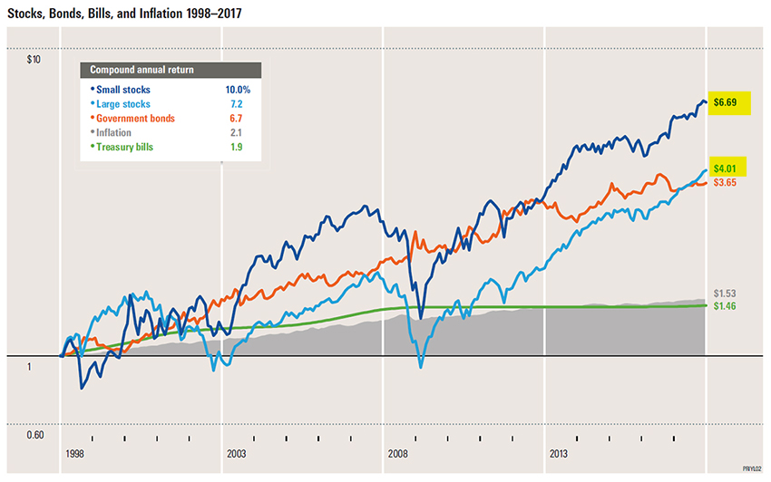GraycellAdvisors.com ~ Small Cap Performance Over 20 Years - 1998 to 2017