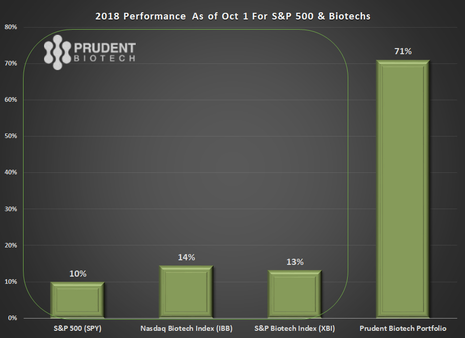 PrudentBiotech.com ~ Prudent Biotech Performance Vs Biotech Indexes Performance