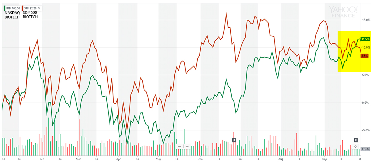 PrudentBiotech.com ~ Biotech Index Comparison - Nasdaq Biotech Index and S&P Biotech Select
