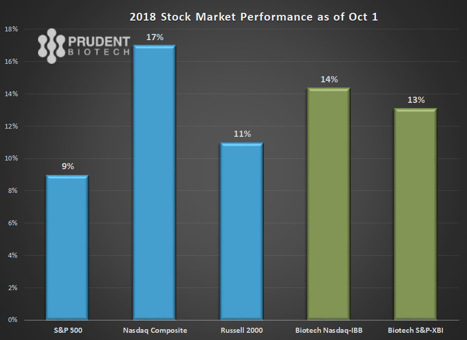 PrudentBiotech.com ~ Stock Market Indexes Performance in 2018