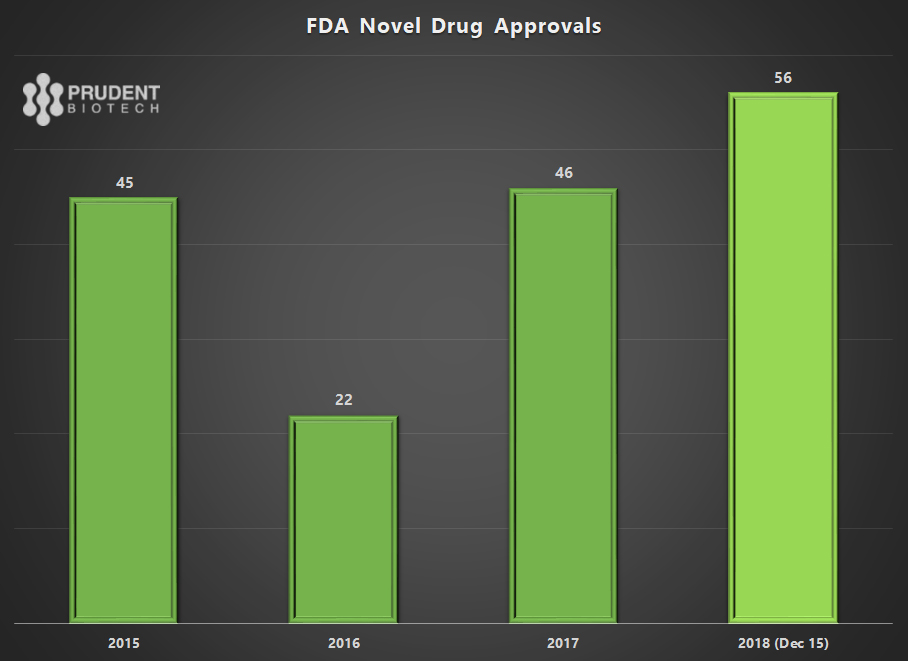 PrudentBiotech.com ~ Biotech Stocks Outlook 2019 - FDA Drug Approvals in 2018