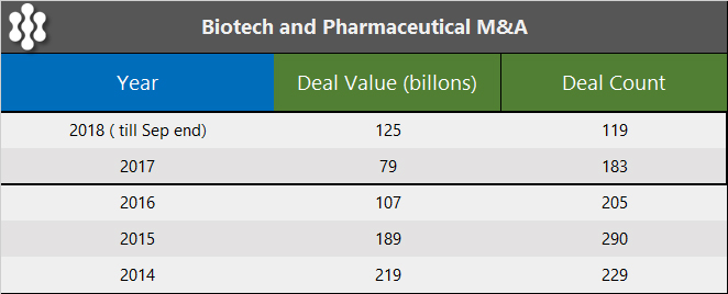 PrudentBiotech.com ~ M&A Deal Activity in Biotech - EvaluatePharma