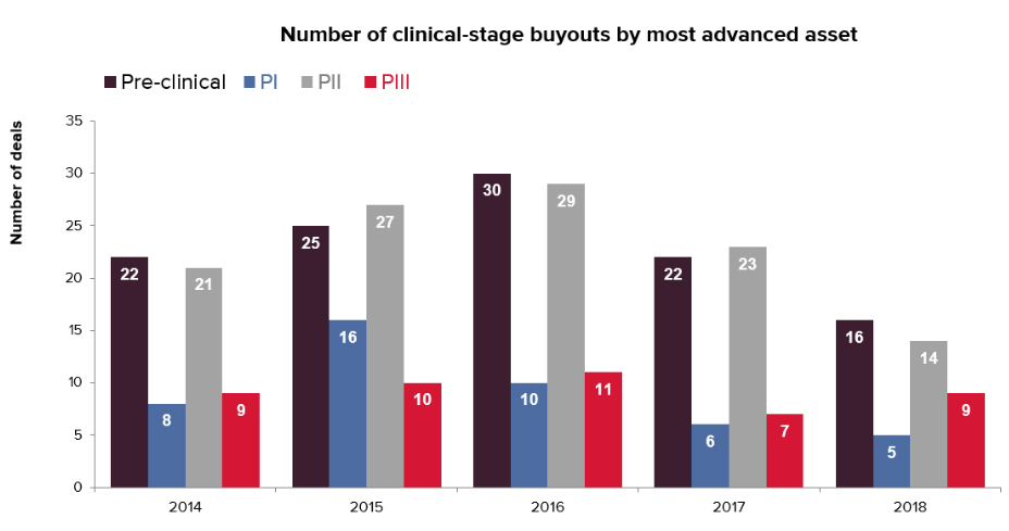 PrudentBiotech.com ~ Clinical Stage Buyouts by Phase - EvaluatePharma
