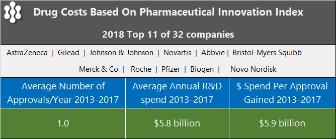 PrudentBiotech.com ~ Drug Costs - Idea Pharma