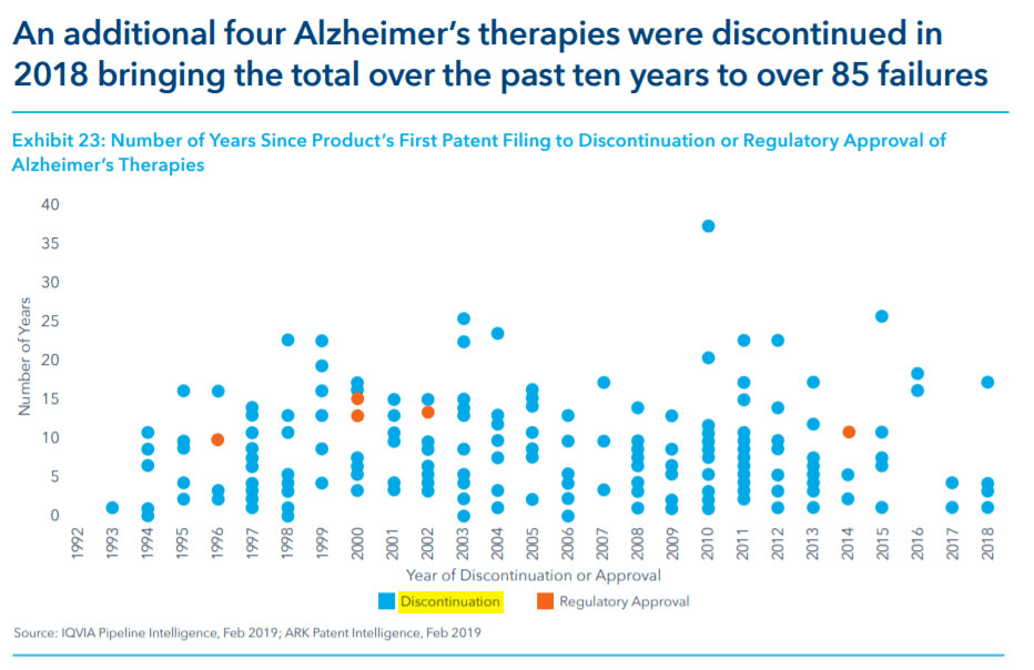 PrudentBiotech.com ~ Alzheimer Therapies and their Failure Rate, IQVIA