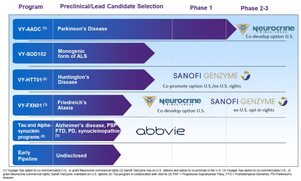 PrudentBiotech.com ~ Voyager Therapeutics (VYGR)