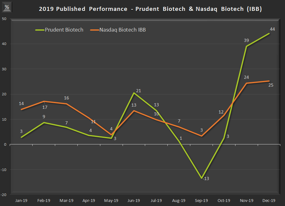 Prudent Biotech - Monthly Performance - 2019 ~ Graycell Advisors