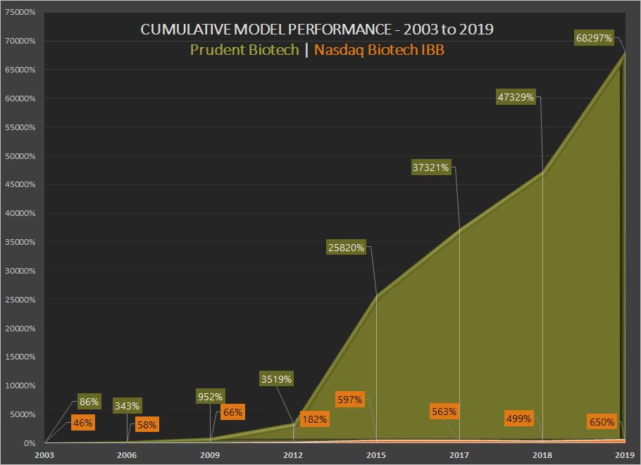 Prudent Biotech - Performance - 2003 to 2019 ~ Graycell Advisors