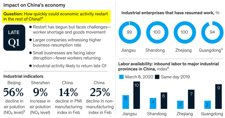 PrudentBiotech.com ~ McKinsey Covid-19 China Recovery Survey