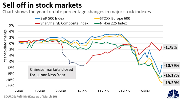 PrudentBiotech.com ~ Stock Market Performance for Major Economies