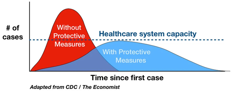 PrudentBiotech.com ~ Pandemic Curve with Hospital Capacity