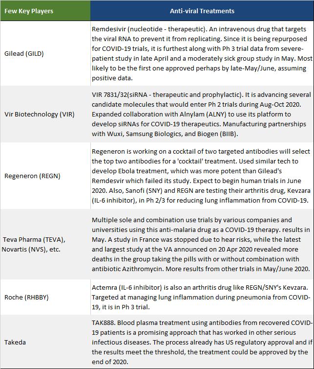 PrudentBiotech.com ~ Antiviral Drugs - COVID-19