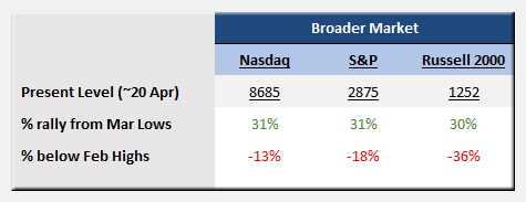 PrudentBiotech.com ~ Stock Market Performance