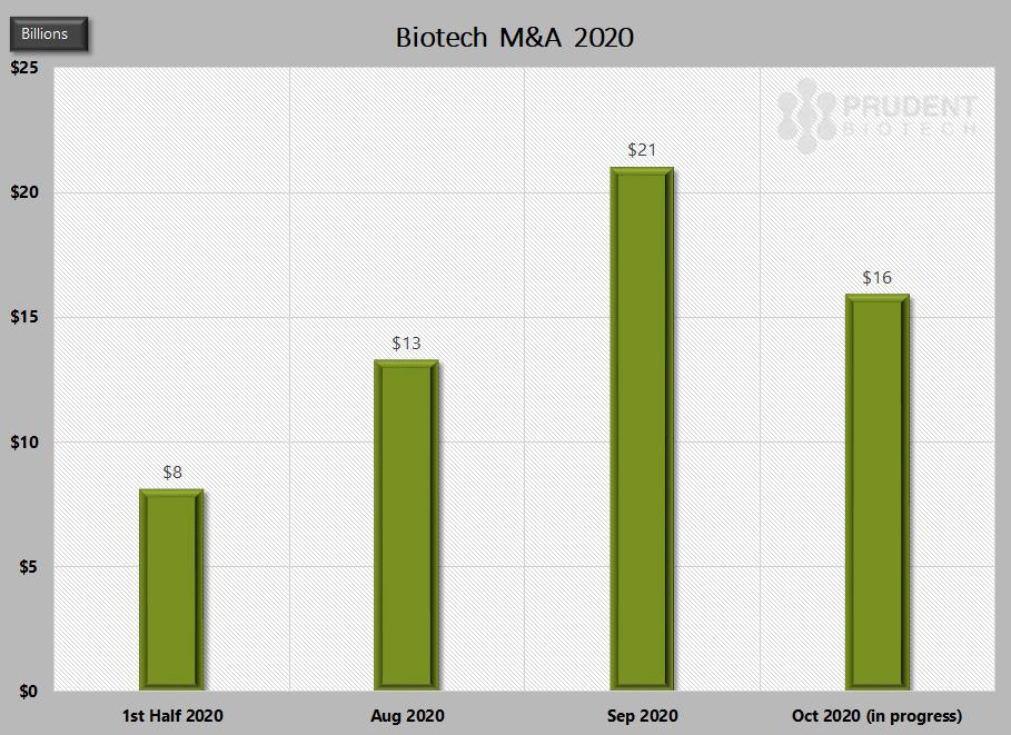 PrudentBiotech.com ~ Biotech M&A 2020