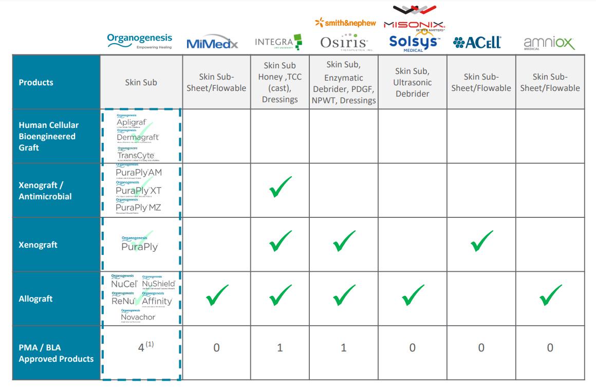 Prudentbiotech.com ~Competitive Landscape - AWC Market
