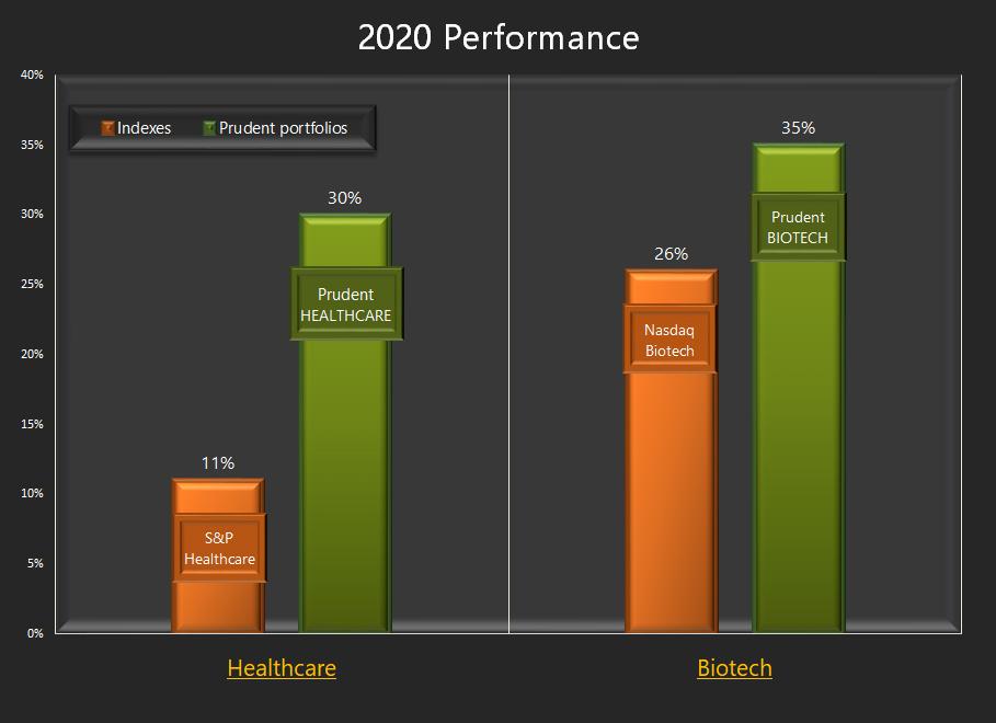 Prudentbiotech.com ~ 2020 Performance