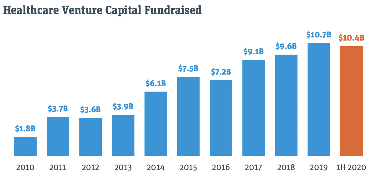 Prudent Biotech ~ VC Funding