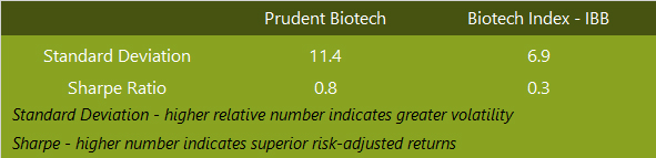 PrudentBiotech.com ~ Biotech Stock Performance - Sharpe and Standard Deviation