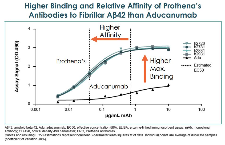 Prudentbiotech.com ~ Prothena-